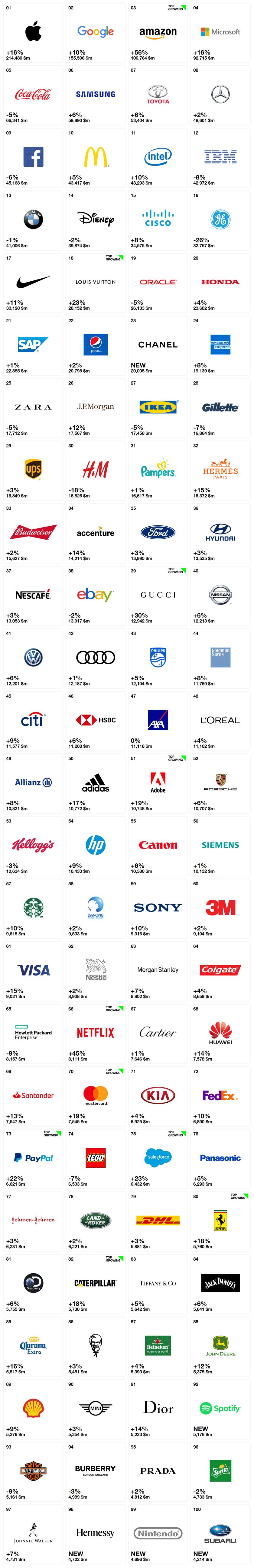 Interbrand发布2018年最佳全球品牌报告,苹果蝉联冠军
