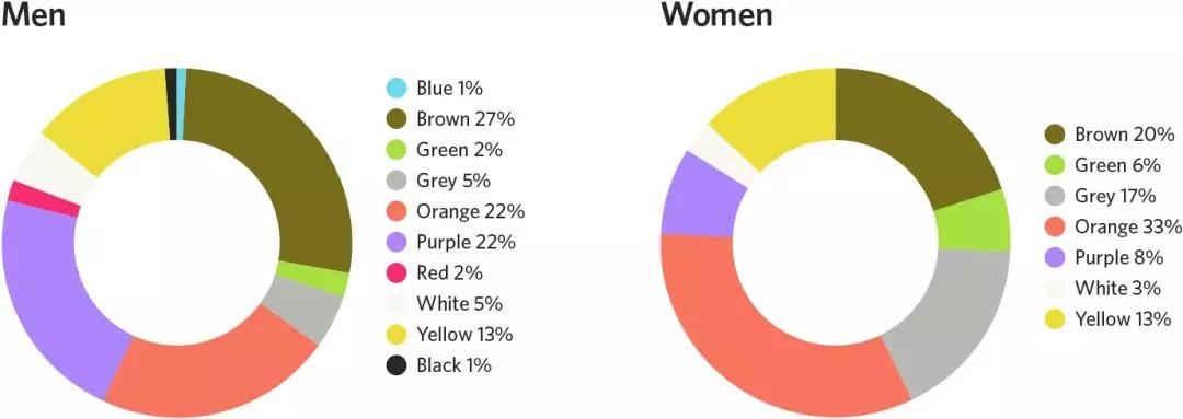 設計色彩對用戶行為的影響