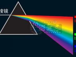 光学基础知识:白光、颜色混合、RGB、色彩空间