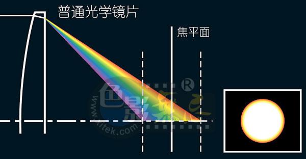 光学基础知识:色像差与色散