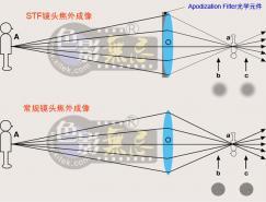 光学基础知识:STF原理