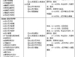 山东工艺美术学院2008年硕士研究生招生简章