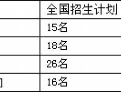 中國人民大學徐悲鴻藝術學院2008年美術類專業招生簡章