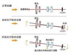 什么是光学防抖和电子防抖?