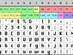 关于字符集和Unicode的相关知识
