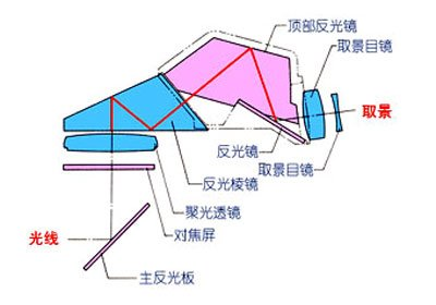 单反相机取景结构图