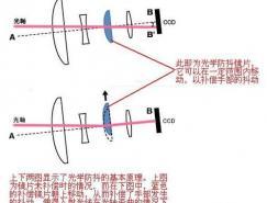 镜头防抖和机身防抖的区别