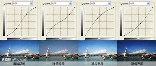 如何使用PS曲线调整对比度、亮度及色调