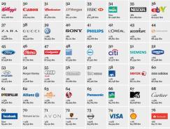 Interbrand公布2012年全球百大品牌榜