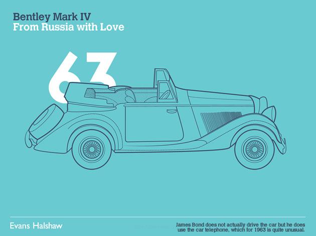 插画欣赏:007詹姆斯·邦德(JamesBond)座驾演化史