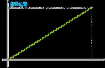 动效设计基础(一):运动曲线与缓动