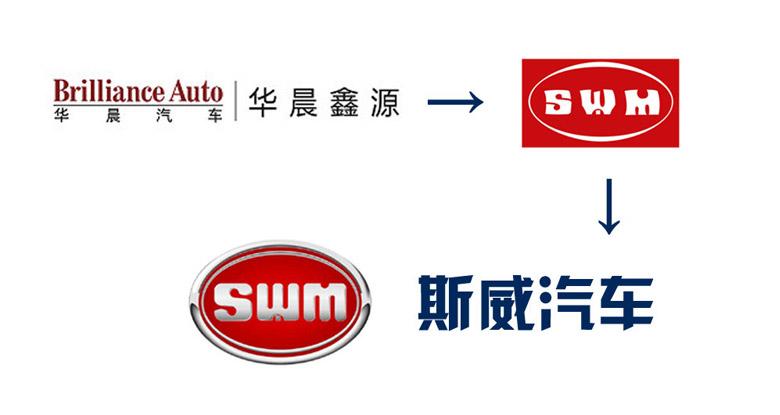 华晨鑫源重庆汽车有限公司,由华晨汽车集团与东方鑫源控股有限公司合资组建的大型企业,在意大利米兰、中国重庆均建有完整的研发和生产基地,目前建成并投产基地3000余亩,员工10000余人。华晨鑫源旗下拥有两大品牌:斯威(SWM)汽车——乘用车品牌(SUV、MPV、新能源汽车等),华晨金杯——商用车品牌(MPV、微客、微卡等)。