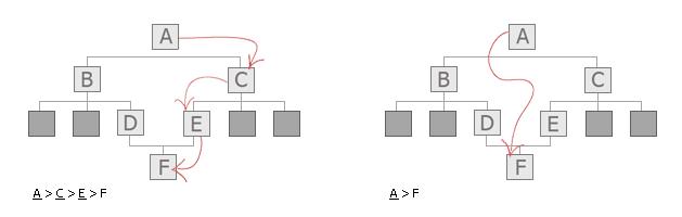 网页中的面包屑导航应该如何使用?
