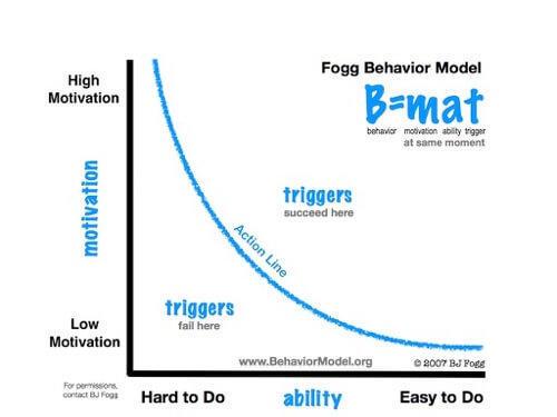 结合用户体验设计和心理学来影响用户行为的发生和改变