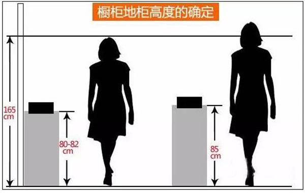 """标准尺寸的橱柜真的适合你吗?因人而异!大伙儿可以结合自己的身高,用上面的公式算一下。另外,不同操作区也有各自的最佳使用高度。  橱柜尺寸之水槽高、灶台低?  如果水槽高度相对较低,你在洗菜、洗碗时就要一直""""弯着腰""""。时间长了,难免腰酸背疼。 舒服的水槽高度要适合你的身高,就国人而言,一般在 88cm-92cm范围内都较合理。高水槽的设计目的-- 省力!不弯腰! 目前,市场上主流的""""台式灶""""或""""嵌入式灶"""",灶台本身会有一定的高度,灶架也"""