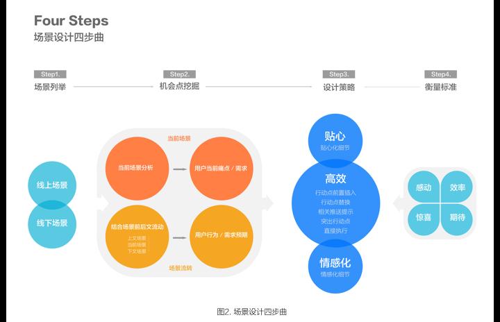 场景设计四步曲将场景设计的方法通过四个步骤来表示,包括场景列举