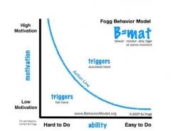 结合用户体验设计和心理学来影响用户行为的发