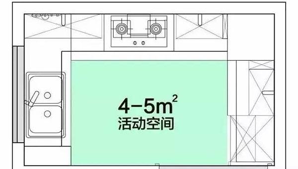 易科普 | 厨房装修设计细节