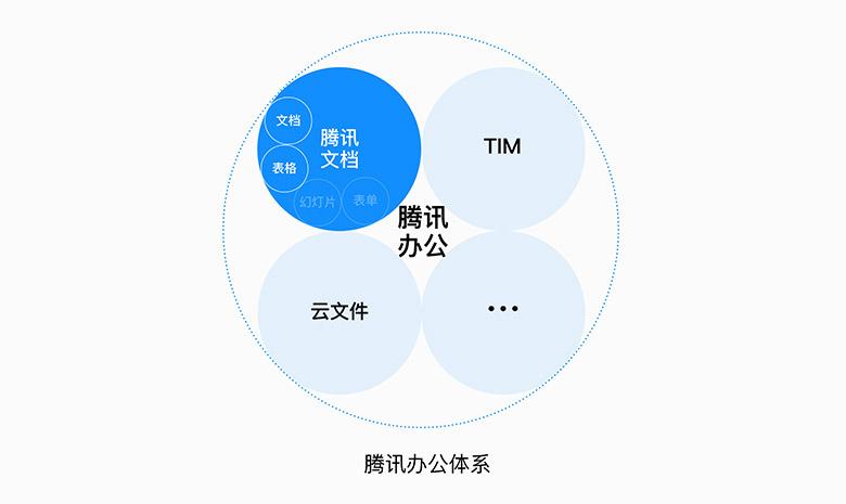 """腾讯在线文档产品""""腾讯文档""""上线,围观品牌形象设计全过程"""